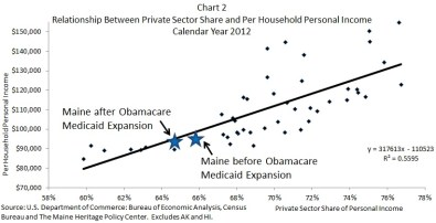 MHPC Chart 2 Relationship Between Private Sector and Per Household Income