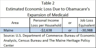MHPC Table 2 Estimated Economic Loss Due to Medicaid Expansion