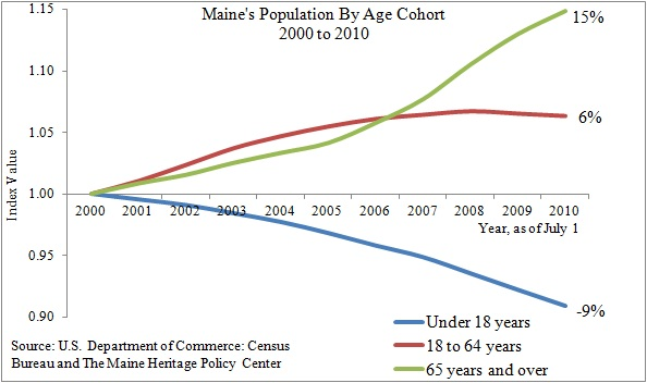 Chart Showing Maine Population by Age Cohort from 2000 to 2010