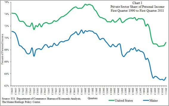 Chart of Maine Private Sector Share of Personal Income 1st Quarter 2011