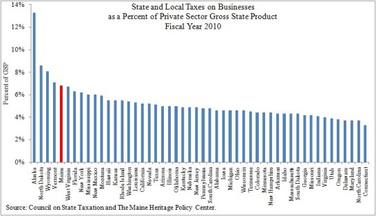 Maine S High Tax Burden On Businesses The Maine Heritage