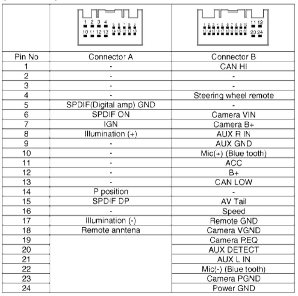 medium resolution of pioneer avh p4000dvd wiring harness manual wiring library pioneer avh p4000dvd wiring diagram