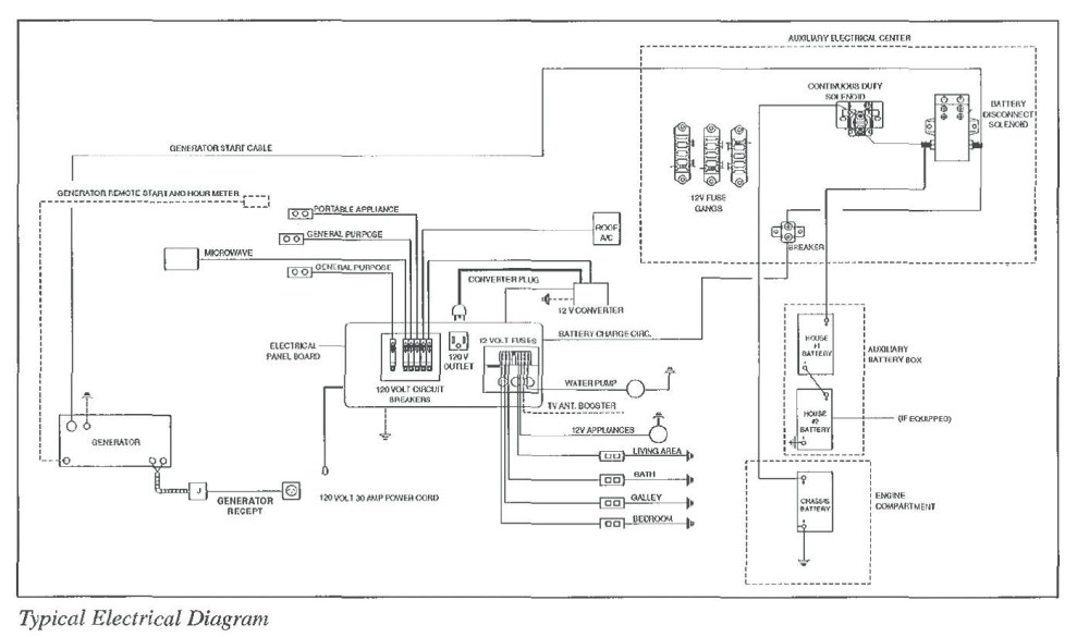 medium resolution of lance camper wiring diagram simple wiring schema lance truck camper wiring 6 way lance camper wiring diagram