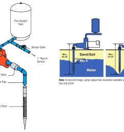 water pump pressure switch wiring diagram wiring diagram image on hho dry cell diagram 220 well  [ 2147 x 1603 Pixel ]