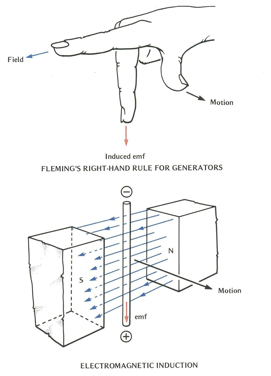 Diagram Of An Electromagnet Awesome
