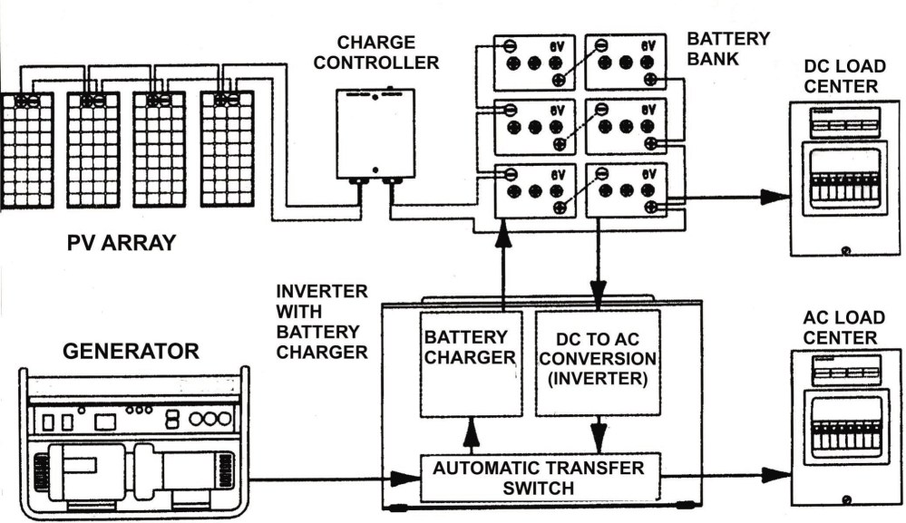 medium resolution of generac battery charger wiring diagram new wiring diagram image generac wheelhouse 5500 watt generator generac generator wiring diagram solar