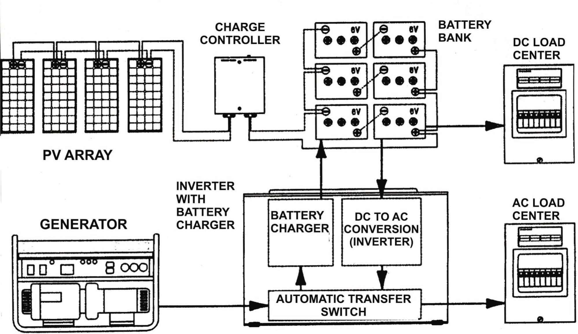 hight resolution of generac battery charger wiring diagram new wiring diagram image generac wheelhouse 5500 watt generator generac generator wiring diagram solar