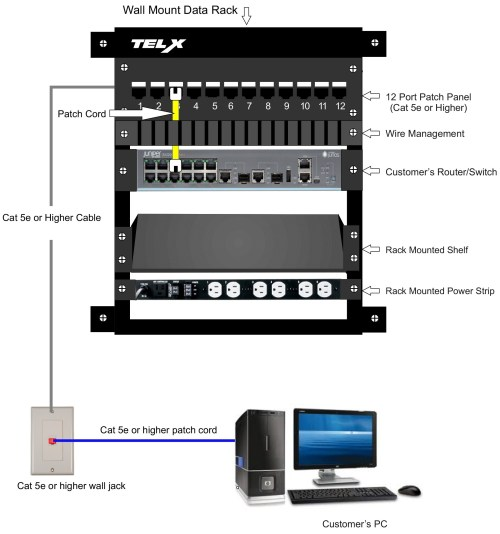 small resolution of data patch panel wiring diagram