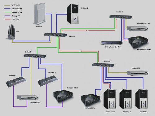 small resolution of uverse tv wiring diagram wiring library at t u verse coax diagram awesome att uverse wiring