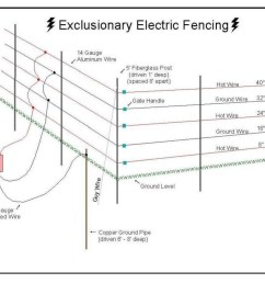 solar wire fence diagram wiring diagram wiring diagram hot wire fence [ 1024 x 773 Pixel ]