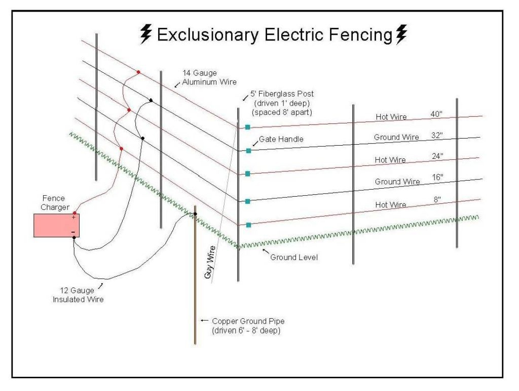 hight resolution of solar wire fence diagram wiring diagram wiring diagram hot wire fence