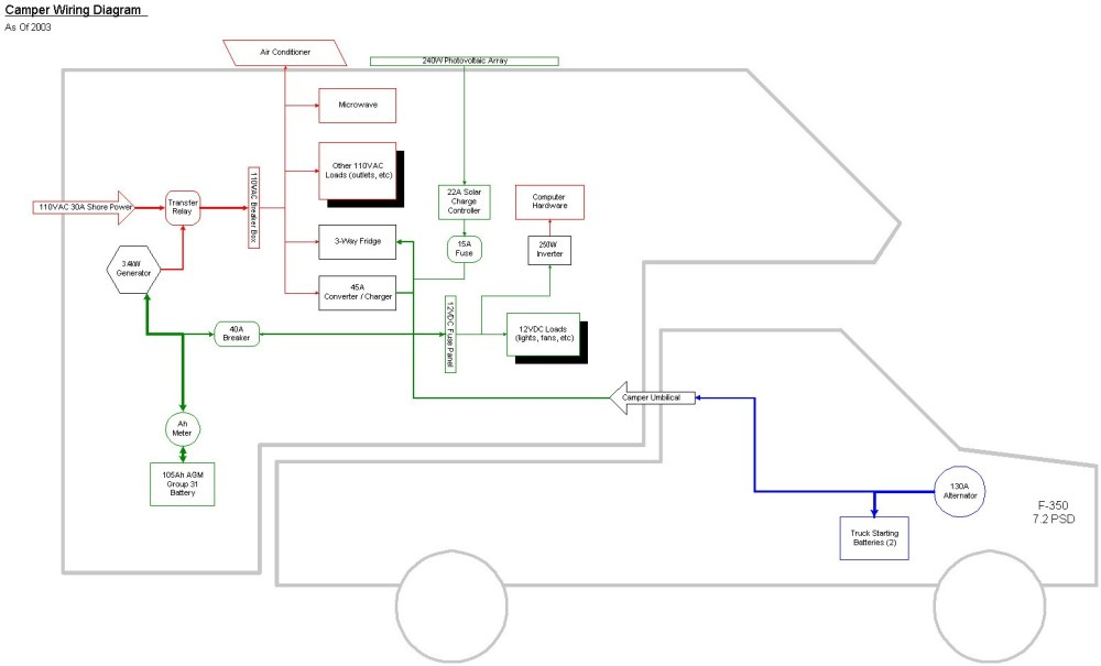medium resolution of rv converter wiring diagram in camper plug battery images trailer carefree awning parts diagram rv converter