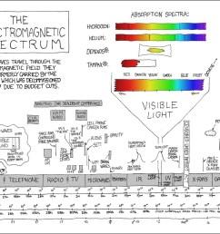 er diagram explanation best 273 electromagnetic spectrum explain xkcd [ 1024 x 771 Pixel ]