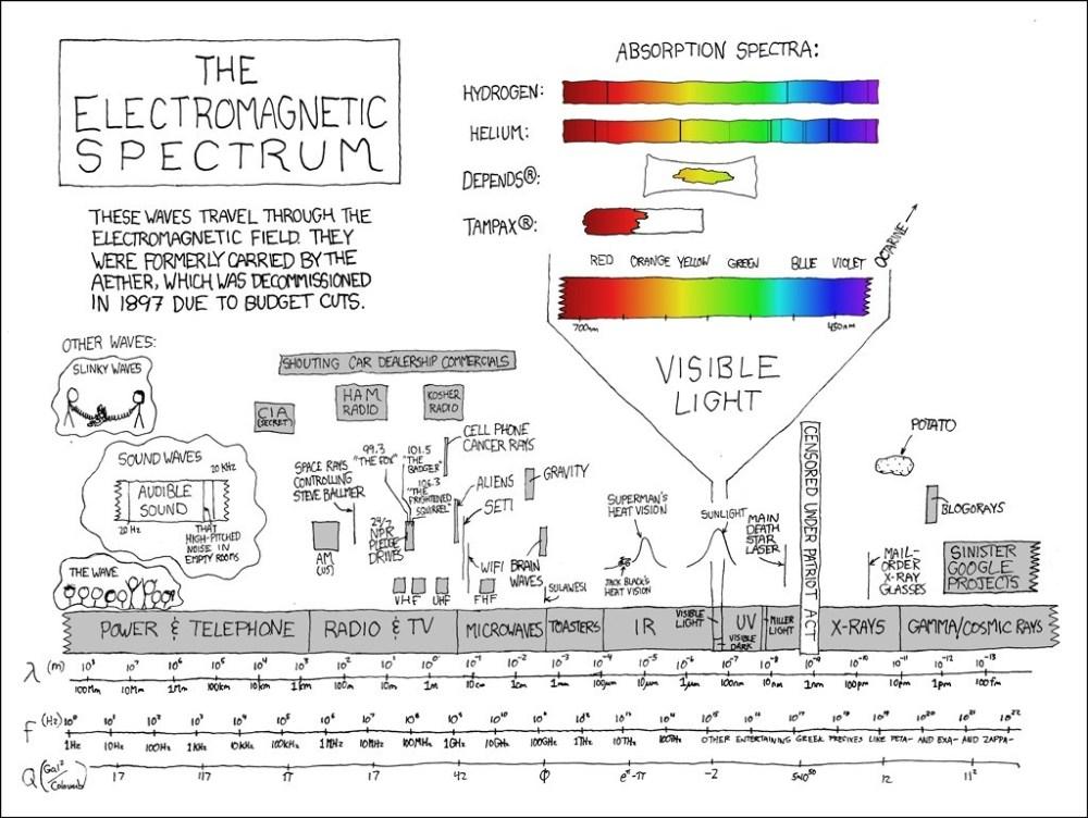 medium resolution of er diagram explanation best 273 electromagnetic spectrum explain xkcd