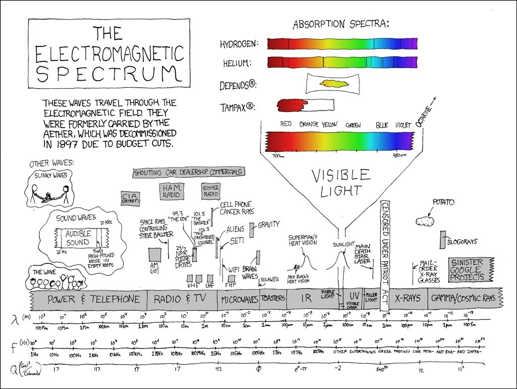 hight resolution of er diagram explanation best 273 electromagnetic spectrum explain xkcd