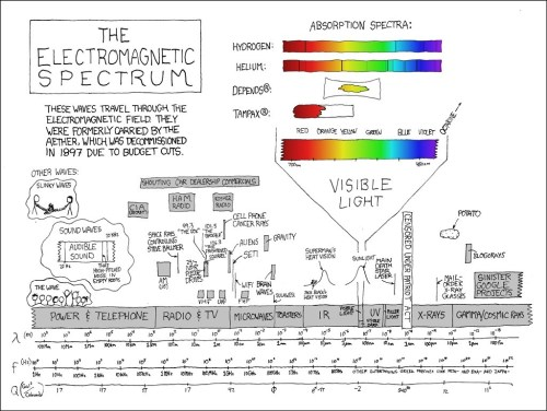 small resolution of er diagram explanation best 273 electromagnetic spectrum explain xkcd