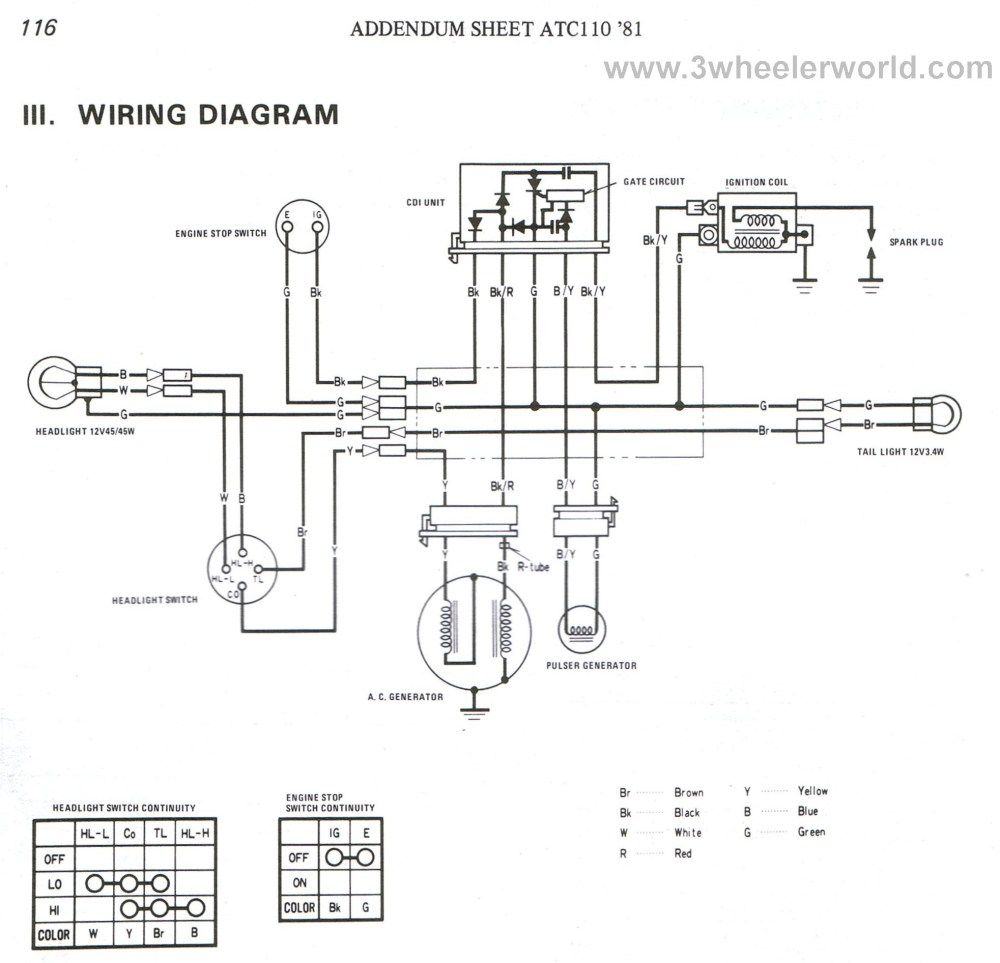 medium resolution of 125cc tao wiring diagram trusted wiring diagram atv wiring diagrams for dummies tao
