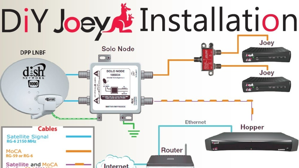 medium resolution of dish network dual tuner wiring diagrams online wiring diagram datadish network wiring diagram for 2nd receiver