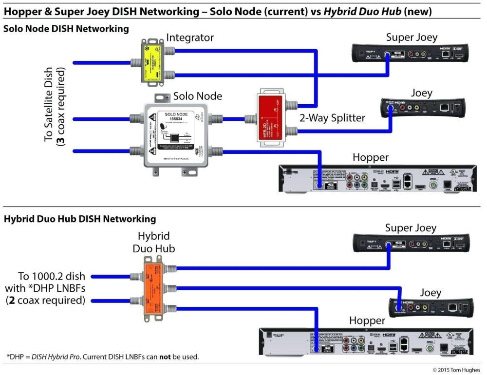medium resolution of dish network vip222k wiring diagram wiring diagram g9 dish network vip 222k wiring diagram for