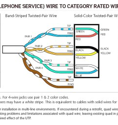 inside wiring and crossconnect install fax lines phone jacks dsl electric clock wiring diagram cat 5 [ 1960 x 936 Pixel ]