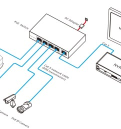 4ch network poe switch for ip camera 10 100m poe ip camera wiring diagram  [ 1346 x 790 Pixel ]