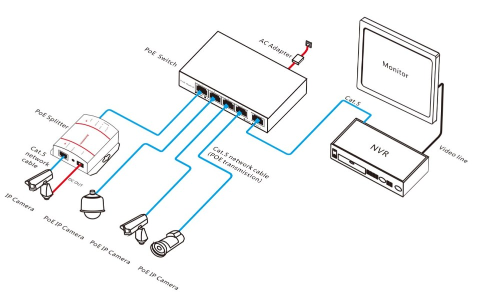 medium resolution of 4ch network poe switch for ip camera 10 100m poe ip camera wiring diagram