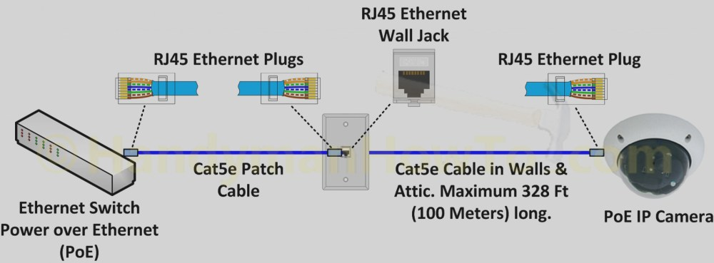 medium resolution of cat5e wiring diagram printable wiring diagram blog mix poe cat5e wire diagram wiring diagram cat5e wiring
