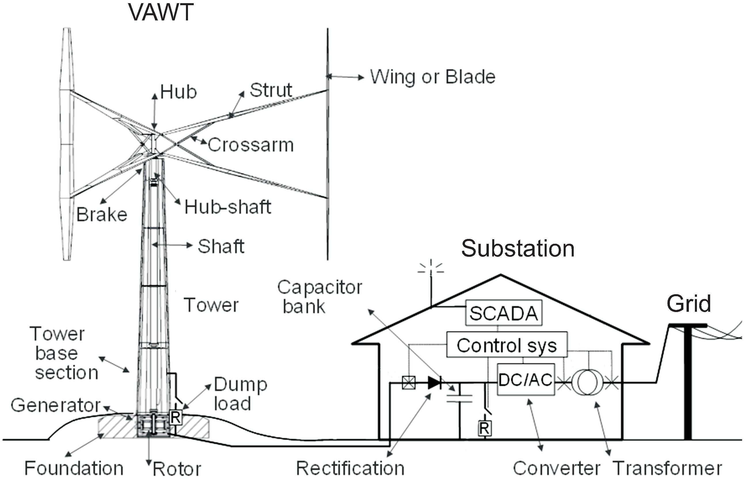 wind turbine generator wiring diagram freightliner fld120 diagrams home best and