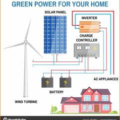 Solar Panel Wiring Diagram For Rv 5050 Led Strip Installation New