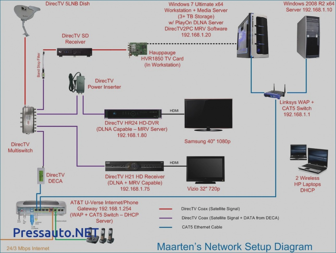 Router And Switch Diagrams On Standard Wiring Diagram For A House
