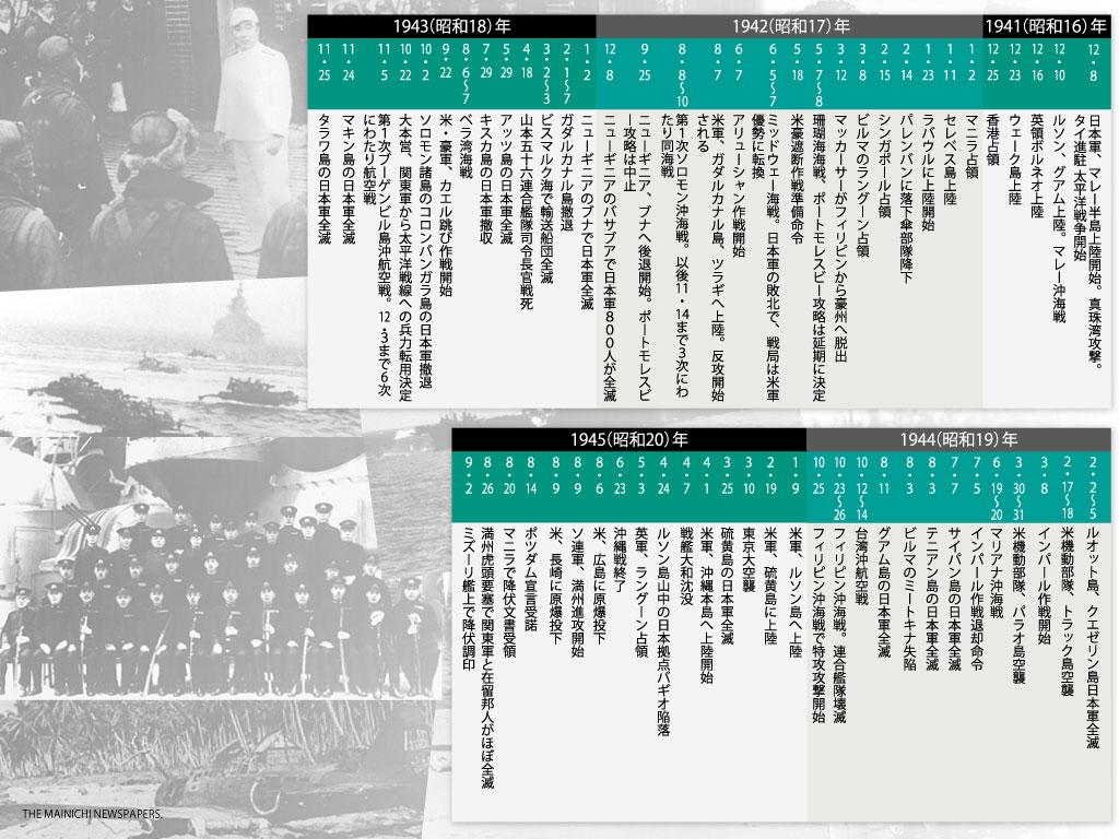 ビジュアル年表:太平洋戦争 ...