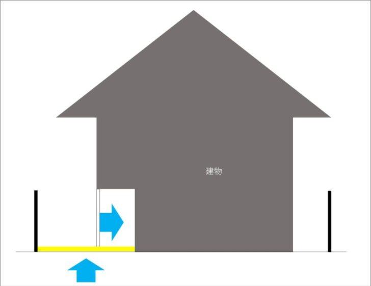 建物の両サイド・土地をもっと効果的に使うなら