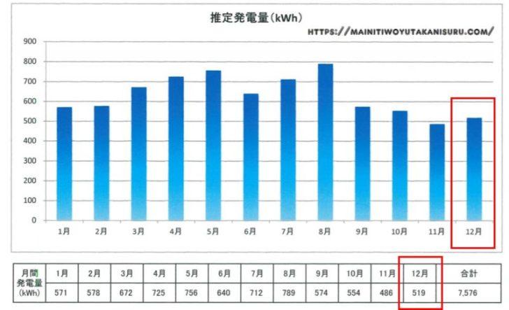 【太陽光発電収支】カナディアンソーラー6.24kwの2019年12月の結果は!