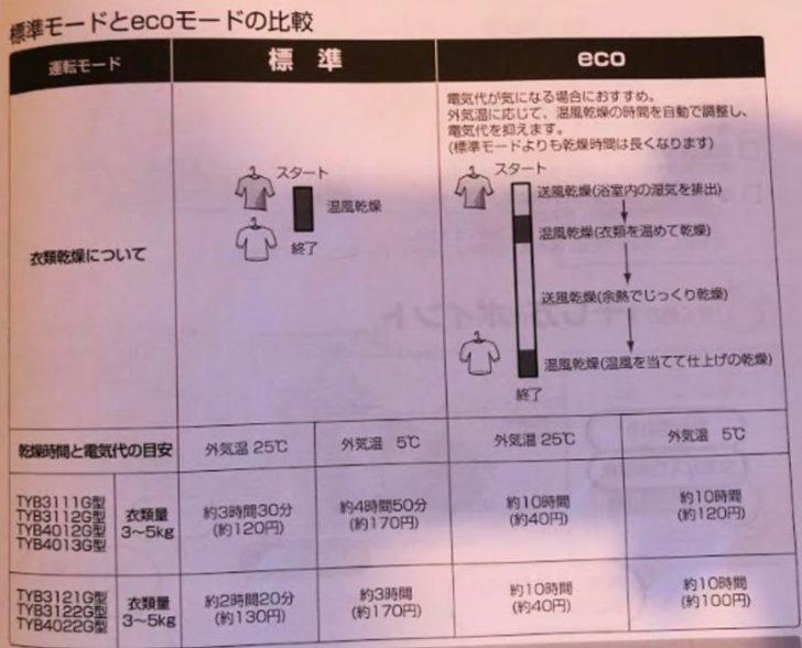 【注文住宅日記2020/5/27】洗濯物が乾かないんだけど?!200Vの浴室暖房乾燥機なのに・・・