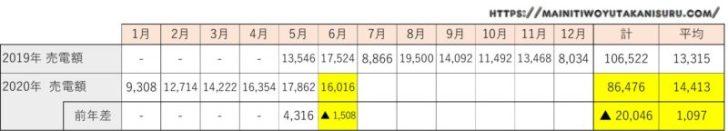 【太陽光発電収支】カナディアンソーラー6.24kwの2020年6月の結果は!