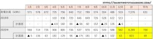 【太陽光発電収支】カナディアンソーラー6.24kwの2020年12月の結果は!