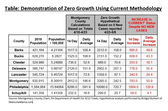 Table Demonstrating Zero Growth