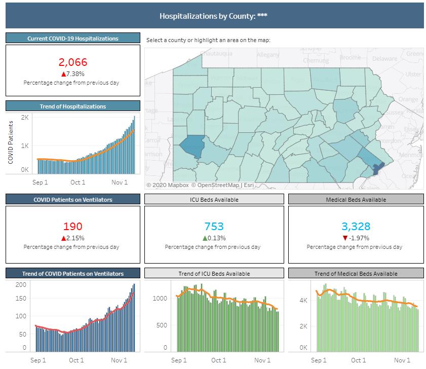 PA COVID-19 Hospitalization Data