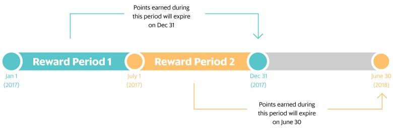 Rewards Periods