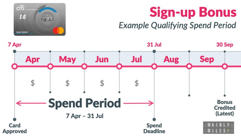 Spend Period Example Mar20