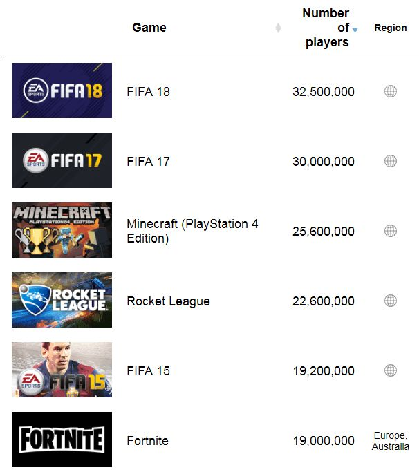 Ps4 Game Player Count | Games World