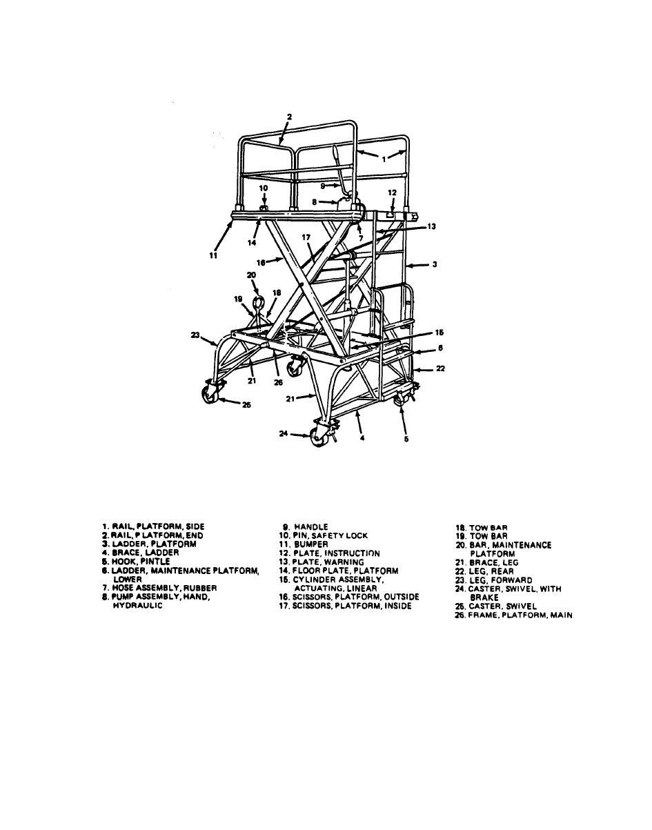 Figure 3-1. Platform, Maintenance, Aircraft.