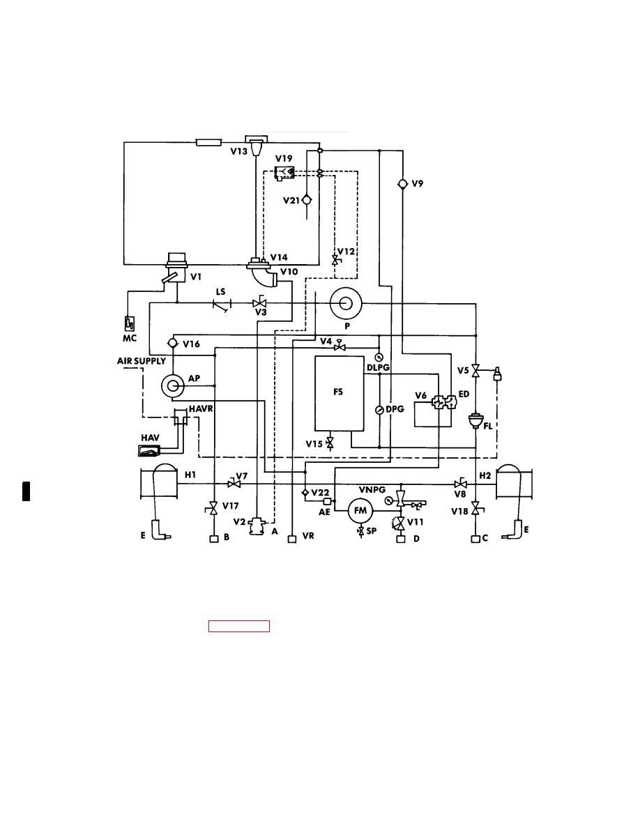Figure 2-14. Tanker Fuel System Schematic.