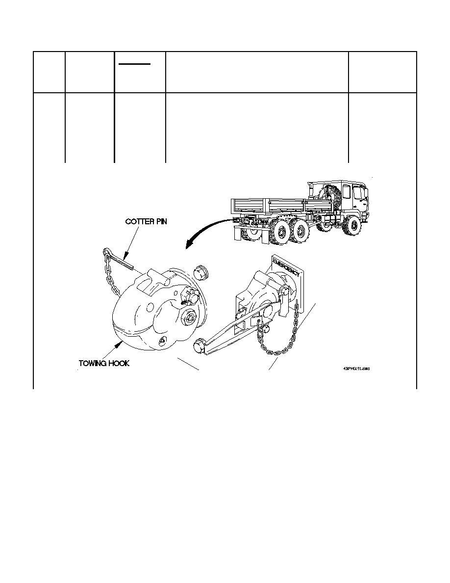 Table 2-1. Preventive Maintenance Checks and Services
