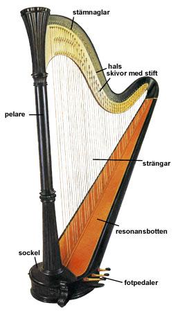 Instrumentos Musicais e as Imagens Que Evocam na Memória (4/6)