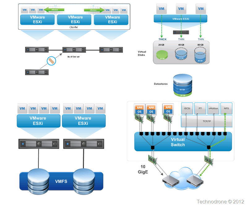 stack diagram virtual environment stop start station wiring diagrams the unofficial vmware visio stencils technodrone concepts groupings 1 2 3 4 5 6 7 8