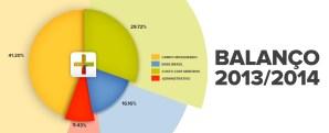 Balanço 2013/2014