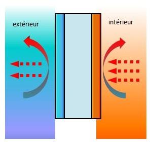 calculer le coefficient de d perdition d une maison. Black Bedroom Furniture Sets. Home Design Ideas