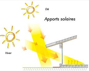 Les apports solaires, principale source de fluctuation de température