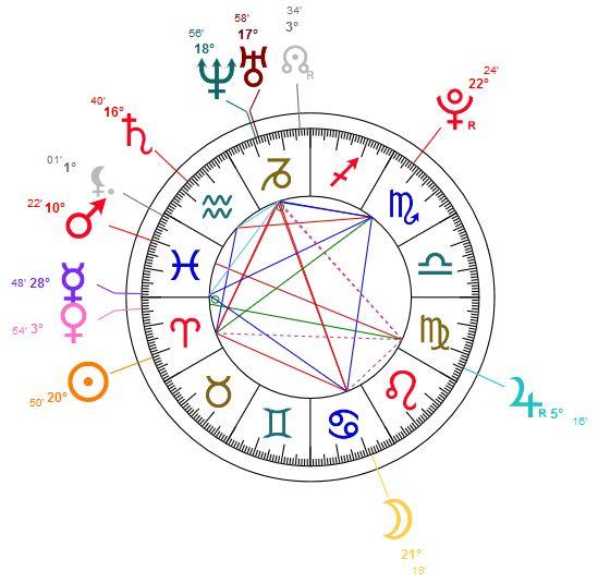 Thème astral de Daisy Ridley, née le 10-04-1992 à Londres, heure inconnue